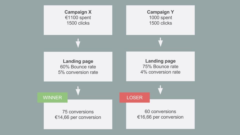 adwords-bad-campaigns-good-landing-pages