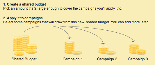 adwords-shared-budget